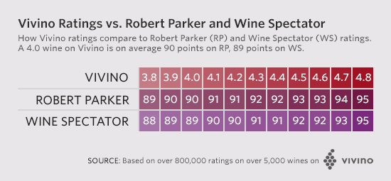 vivino-ratings-explained-1_ratings