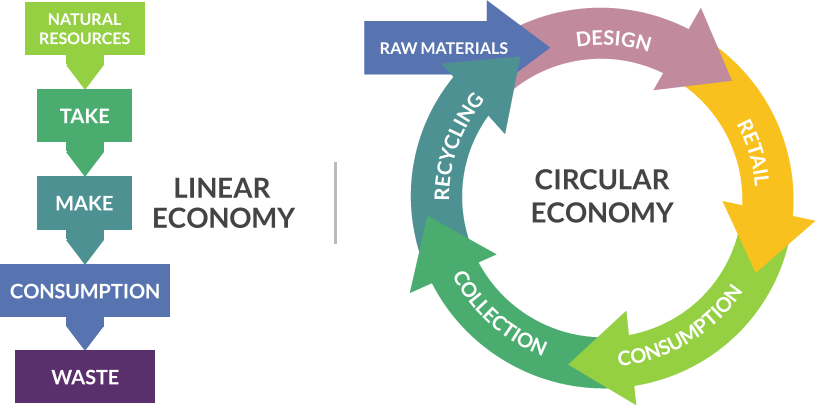 EOWF Circular Economy